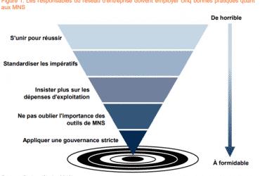 Services réseau gérés : 4 bonnes pratiques pour optimiser les achats